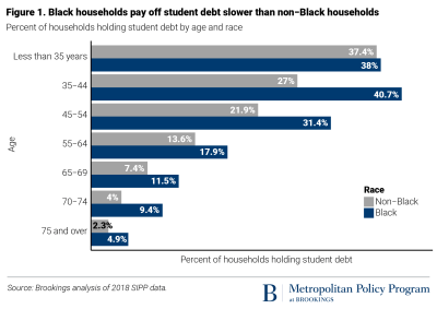 Figure: Black households pay off student debt slower than non-Black households