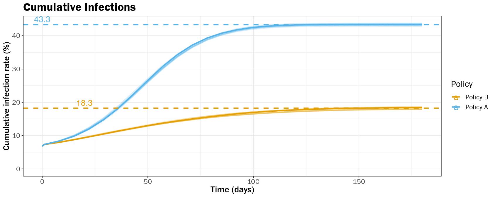 Figure 3A Cumulative Infections