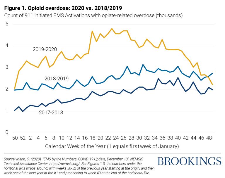 Opioid overdose: 2020 vs. 2018/2019