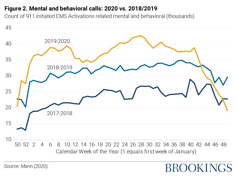 Mental and behavioral calls: 2020 vs. 2018/2019