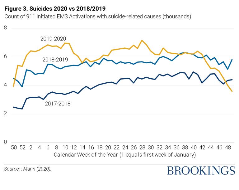 Suicides 2020 vs. 2018/2019