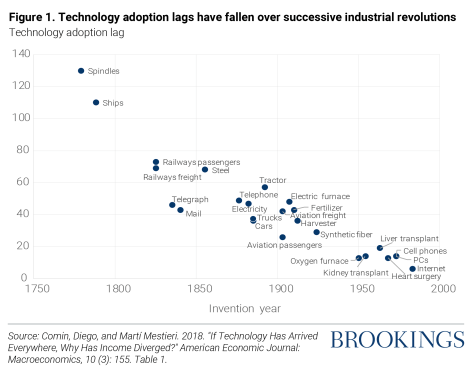 Technology adoption lags have fallen over successive industrial revolutions