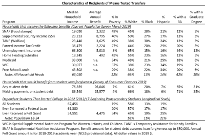Characteristics of Recipients of Means Tested Transfers
