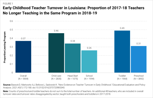 F1 Early childhood teacher turnover in Louisiana