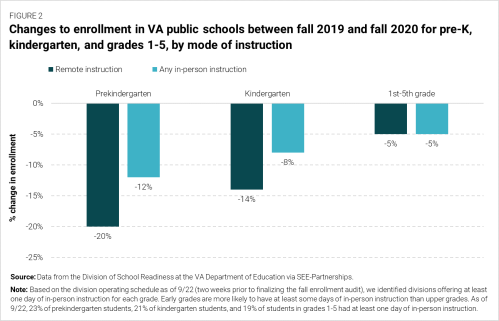 F2 Changes to enrollment in VA public schools between fall 2019 and fall 2020 for pre-K, kindergarten, and grades 1-5, by mode of instruction