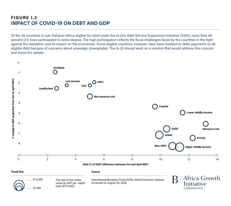 Impact of COVID-19 on Debt and GDP (Foresight Africa 2021)