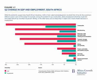 Change in GDP and employment, South Africa