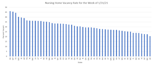 Chart showing vacancy rates by state, with most states above 25%.