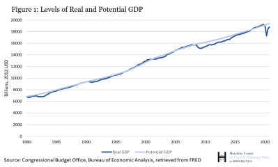 Levels of real and potential GDP