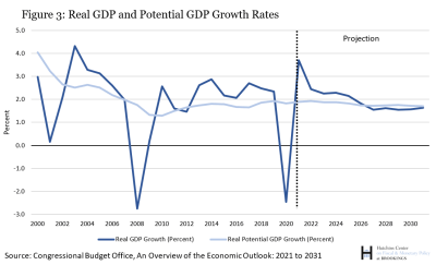 Real GDP and potential GDP growth rates