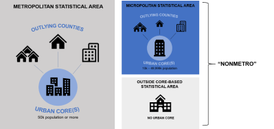 OMB's current core-based statistical area (CBSA) delineation scheme