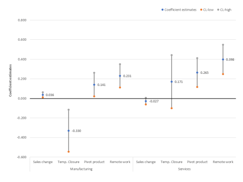 Figure 1. Firms with higher management practice scores did better during the COVID-19 crisis