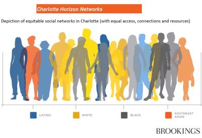 Charlotte horizon networks