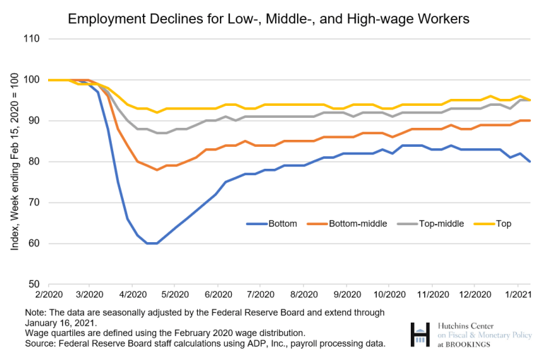 Employment declines for low middle high wage workers