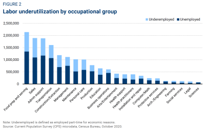 Labor underutilization by occupational group
