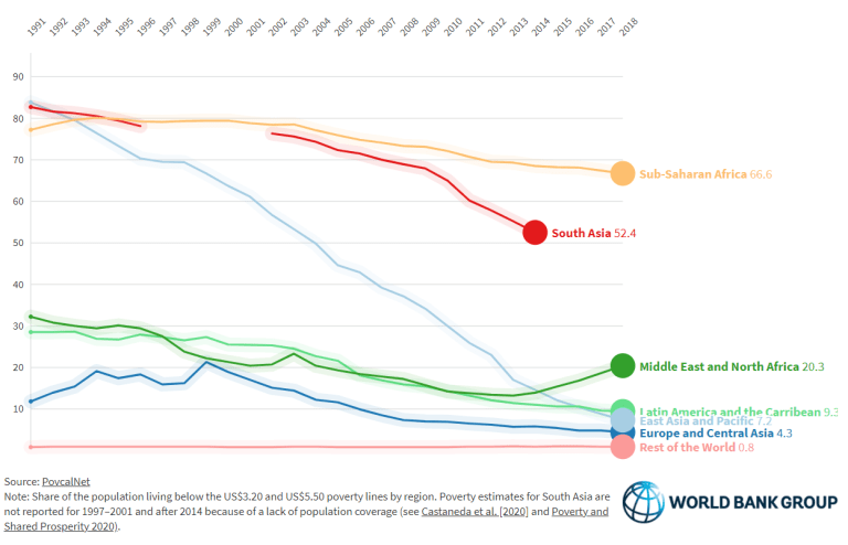Poverty rates at the $3.20 (USD) line, by region 1990-2018