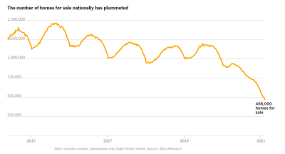 Line graph depicting number of homes for sale nationally from 2015 to 2021