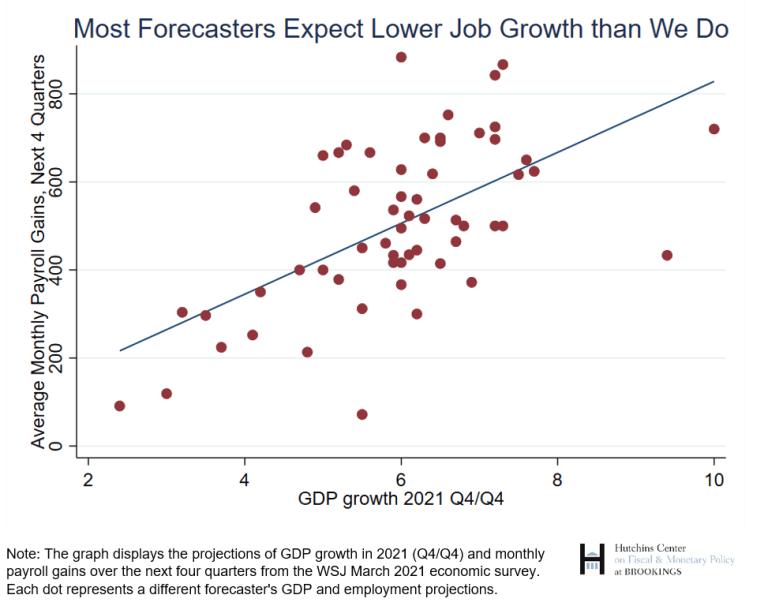 job growth expectations