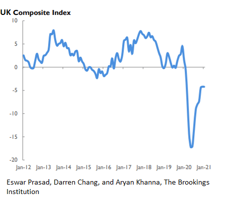 UK composite index