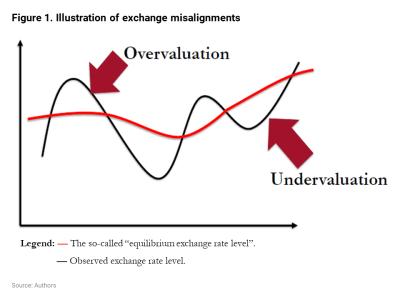 Illustration of exchange misalignments