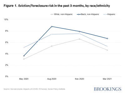 Figure 1. Eviction/foreclosure risk in the past 3 months, by race/ethnicity