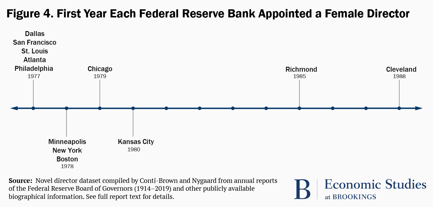 Figure 4. First year each Federal Reserve Bank appointed a female director