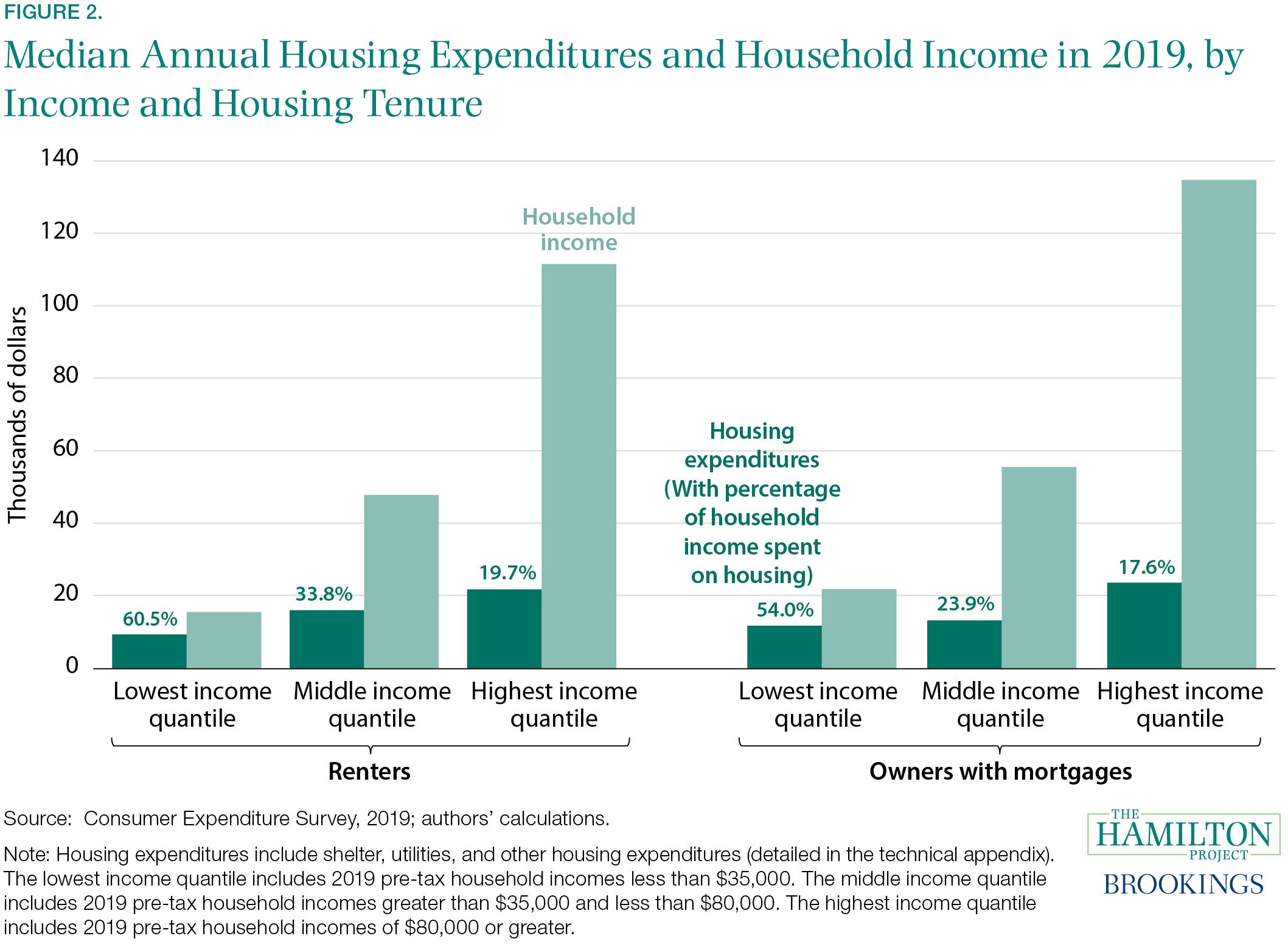 Housing EA
