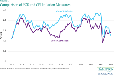 Graph showing comparison of PCE and CPI inflation measures.