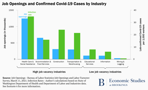 Graph showing job openings and confirmed COVID-19 cases by industry