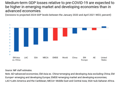 Bar graph depicting medium-term GDP losses relative to pre-COVID, across emerging market, developing and advanced economies.