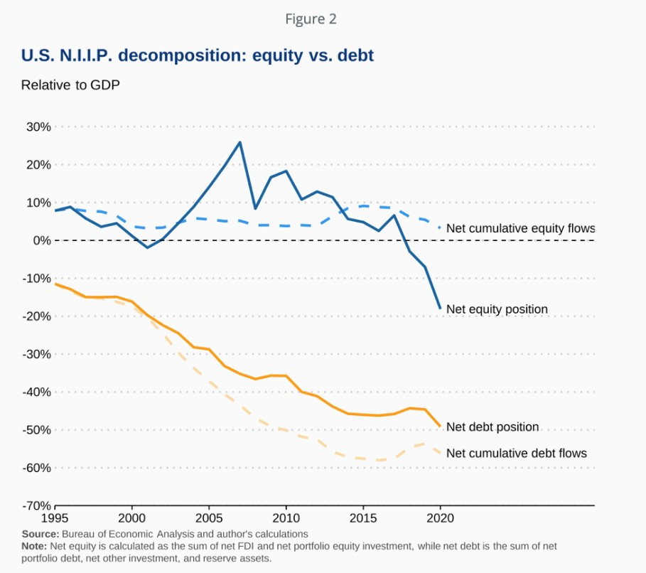 U.S. NIIP decomposition: equity vs. debt