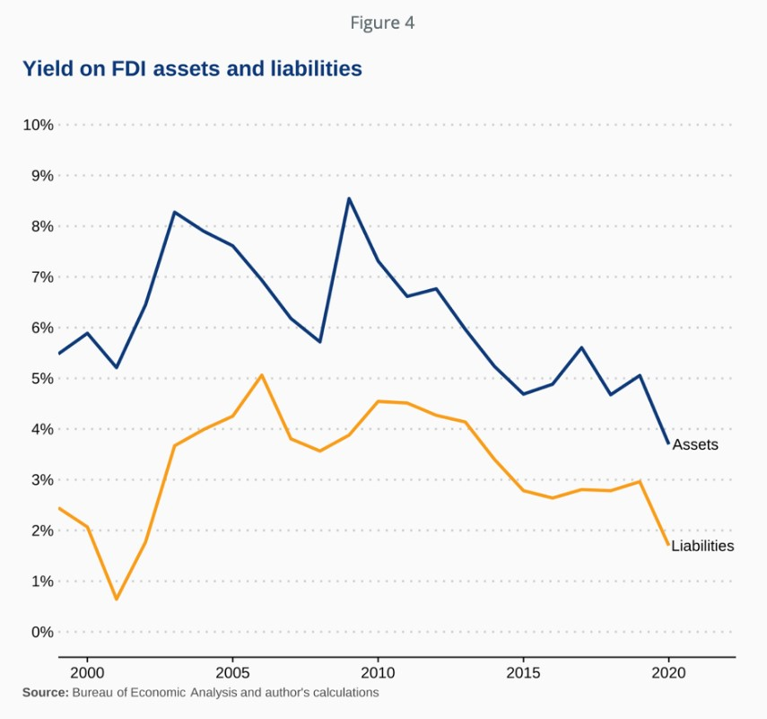 yield on FDI assets and liabilities