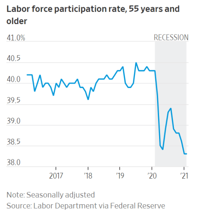 Line graph of the 55 and older labor force participation rate, 2017 to 2021