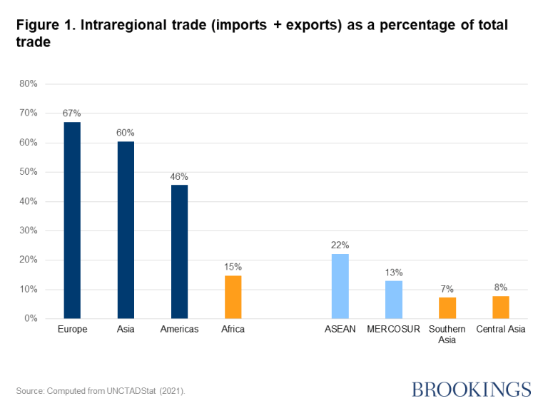 Figure 1. Intraregional trade (imports + exports) as a percentage of total trade