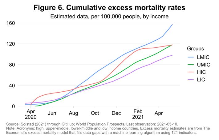 Tasa acumulada de exceso de mortalidad