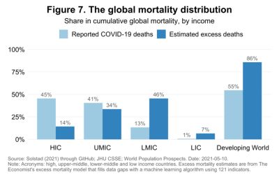 The global mortality distribution