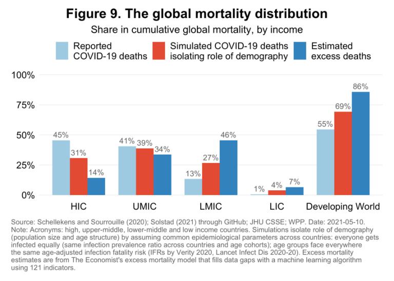 La distribución global de la mortalidad