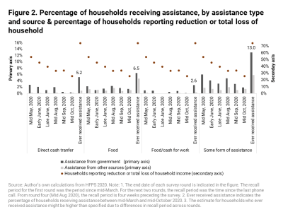 Percentage of households receiving assistance, by assistance type and source & percentage of households reporting reduction or total loss of household