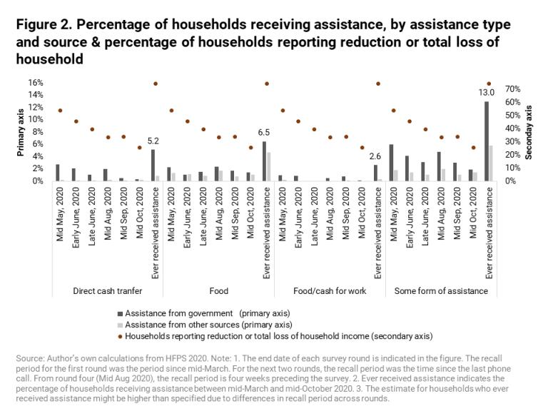 Porcentaje de hogares que reciben asistencia, por tipo de asistencia y fuente y porcentaje de hogares que informan reducción o pérdida total del hogar