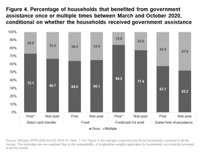 Percentage of households that benefited from government assistance once or multiple times between March and October 2020, conditional on whether the households received government assistance