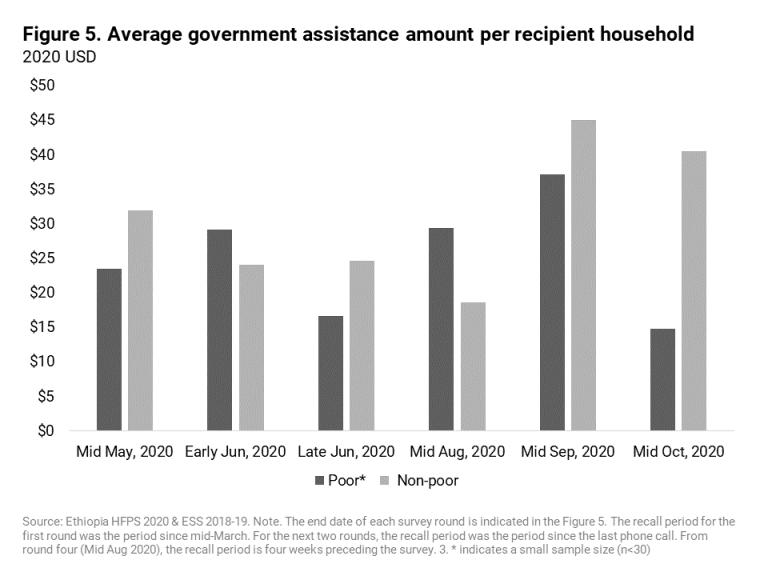 Monto promedio de ayuda del gobierno por hogar receptor