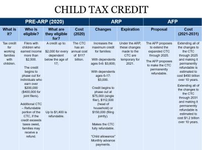 CTC Chart