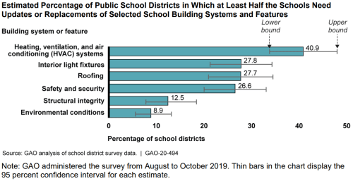 Estimated percentage of public school districts in which at least half the schools need updates or replacements of selected school building systems and features