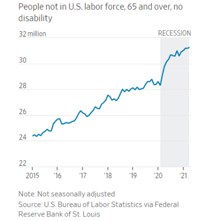 Line graph of people not in U.S. labor force, 65 and over, no disability, from 2015 through 2021