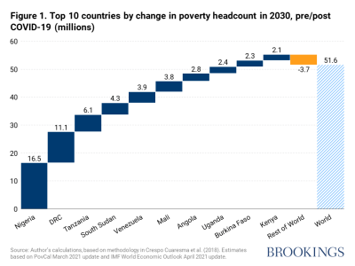Top 10 countries by change in poverty headcount in 2030, pre/post COVID-19 (millions)
