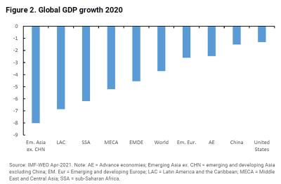 Figure 2. Global GDP growth 2020
