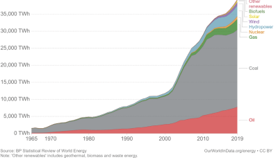 Figure 2. Growth of renewables in China's energy mix