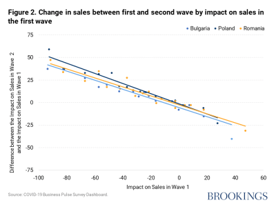 Change in sales between first and second wave by impact on sales in the first wave