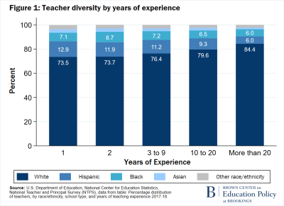 F1 Teacher diversity by years of experience