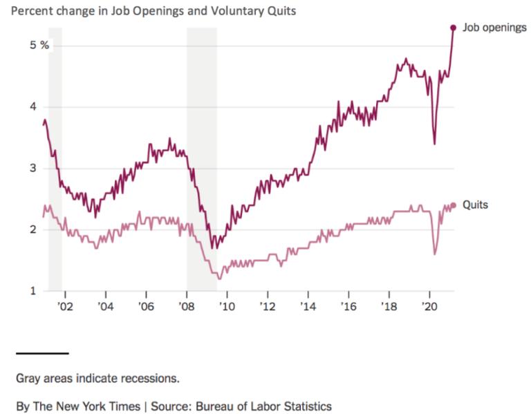 Graphique linéaire des variations en pourcentage des offres d'emploi et des départs de 2000 à 2021